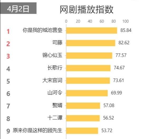 网剧播放指数榜单:《司藤》被拉下第一,《锦心似玉》排名稳定,山河令降了