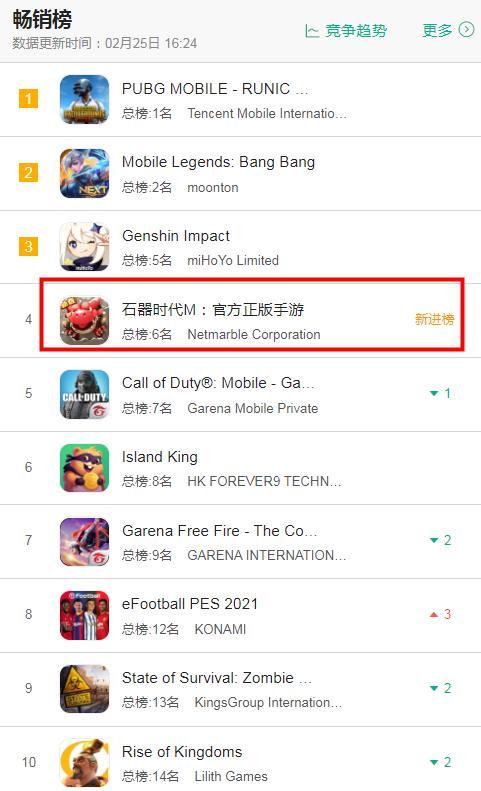 《【煜星平台手机版登陆】2。25七大地区iOS游戏畅销榜排行:又一款二次元新游表现突出》