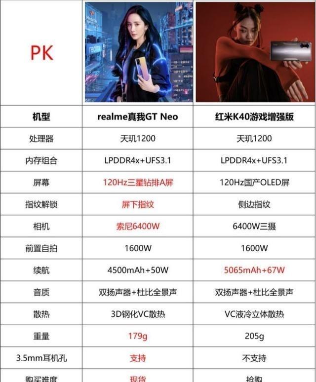 《【煜星app注册】卢伟冰暗示K40游戏版销量破百万,对比realme GTNeo,有哪些优势》