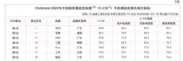 2020年中国顾客满意度排名,华为苹果OPPO用户最忠诚