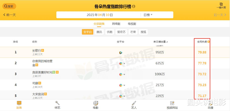 电视剧全网热度榜Top5:《司藤》没进前三,第一热度高达79.88