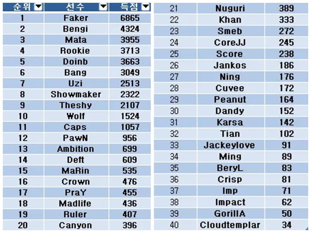 《【煜星娱乐登录注册平台】韩网友票选LOL历史TOP20选手,Uzi位列第7,Faker毫无意外位列第一!》