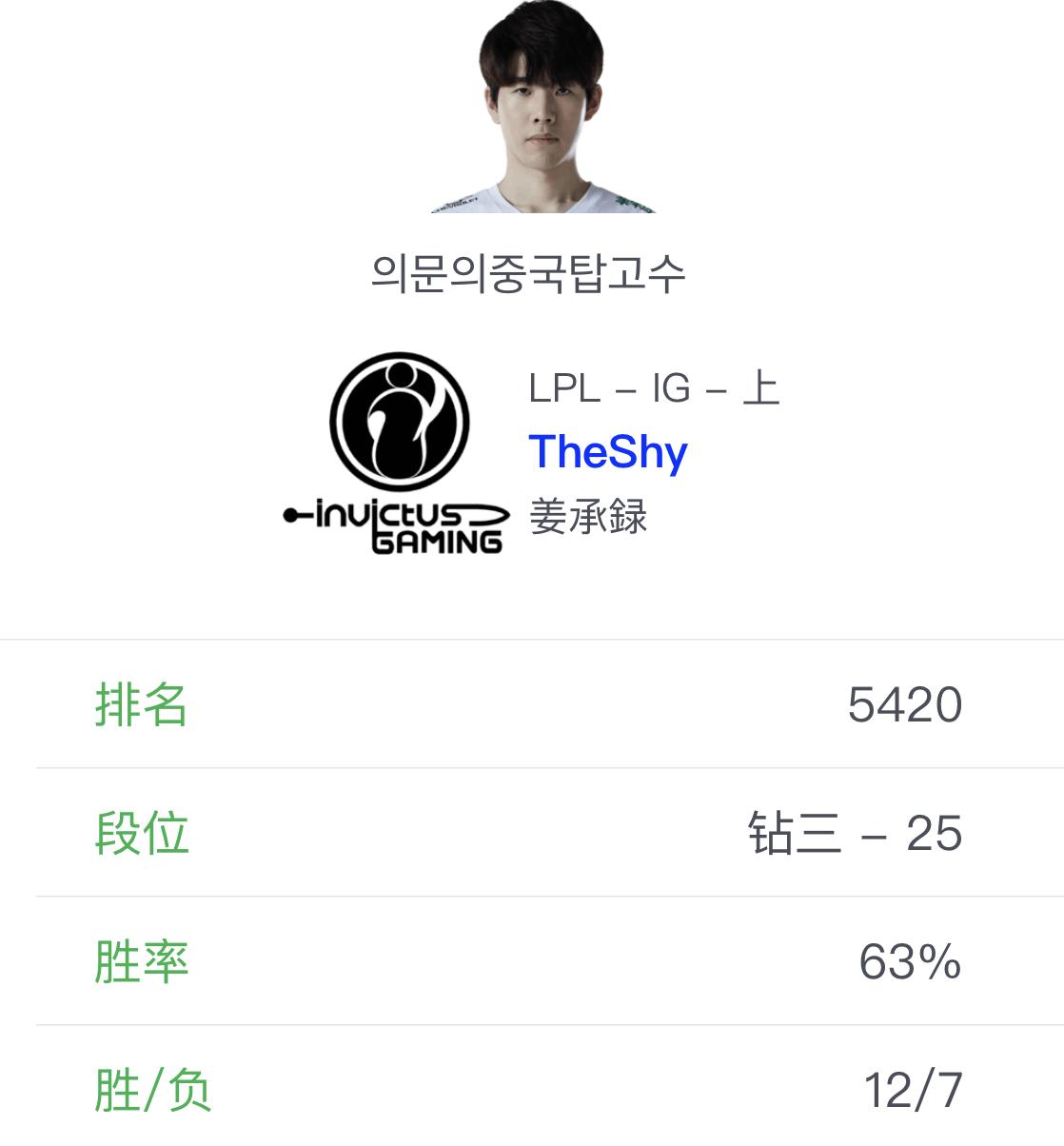 《【煜星娱乐官方登录平台】TheShy终于要想通了?韩服更改神秘新ID,开始疯狂玩战士英雄了》