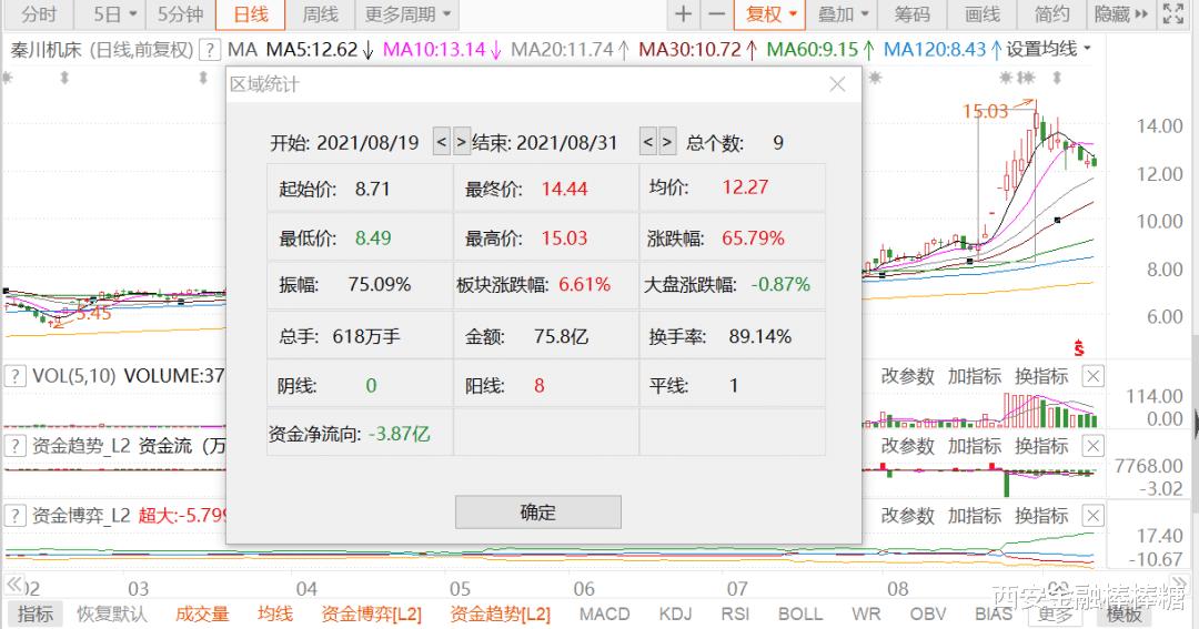 """浮盈20億!法士特""""包票""""收獲""""秦川牛"""""""