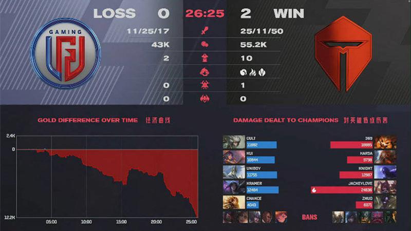 《【煜星娱乐平台首页】击败LGD后TES拿2连胜,赛后卡萨定下S11目标,Mlxg评价阿水打的像UZI》