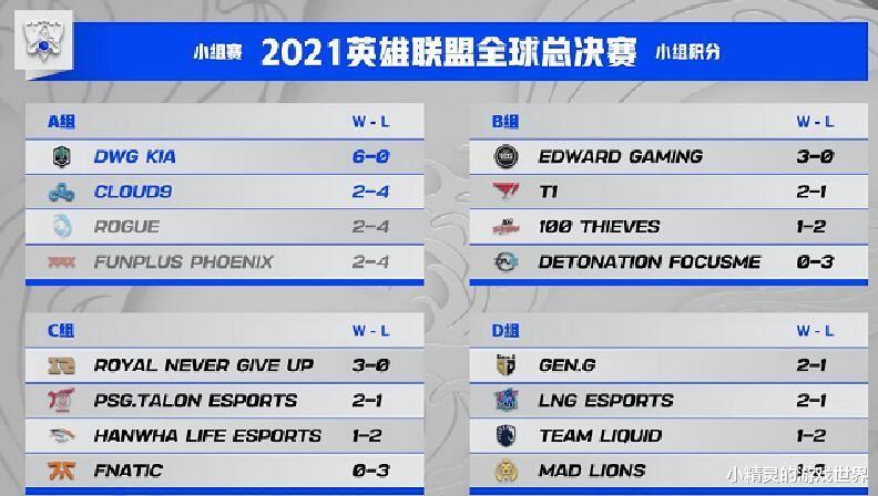 LPL第一支晋级八强的队伍诞生,四战全胜,AD四场零阵亡