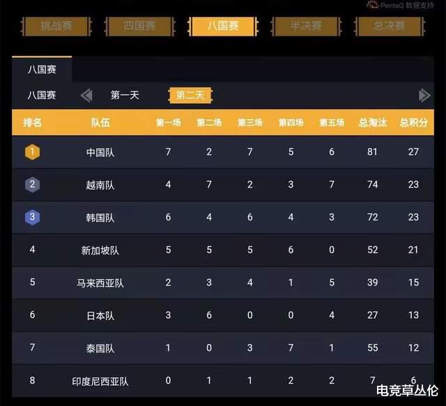《【合盈国际在线平台】国际主播邀请赛:中国主播霸占两个第一,晋级半决赛》