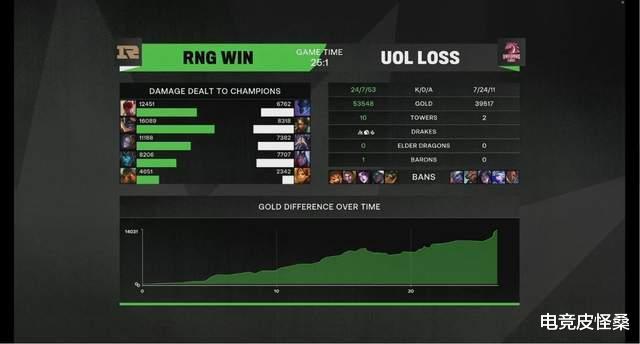 DK差点输给MSI外卡队,只有RNG稳如泰山?将与UOL迎来第三战
