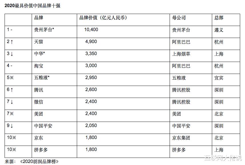 胡润发布2020年最具价值品牌榜单,200家中国品牌价值总和 好物资讯 第1张