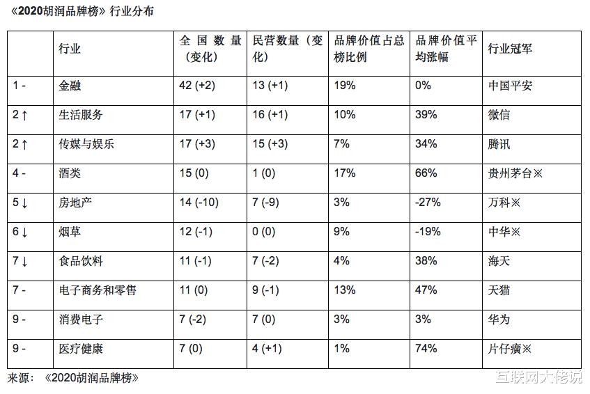 胡润发布2020年最具价值品牌榜单,200家中国品牌价值总和 好物资讯 第3张