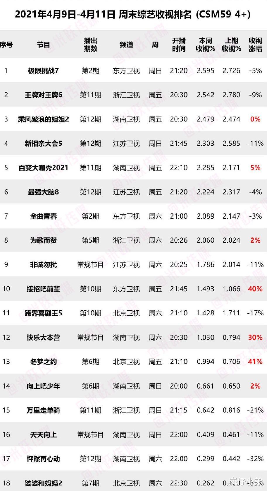 上周末综艺收视率排名出炉,《极挑7》登顶夺冠,芒果台成最大赢家!