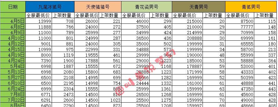 梦境西游:青狐号代价再次上涨,玩家伪装萌新测试路人终局很暖心