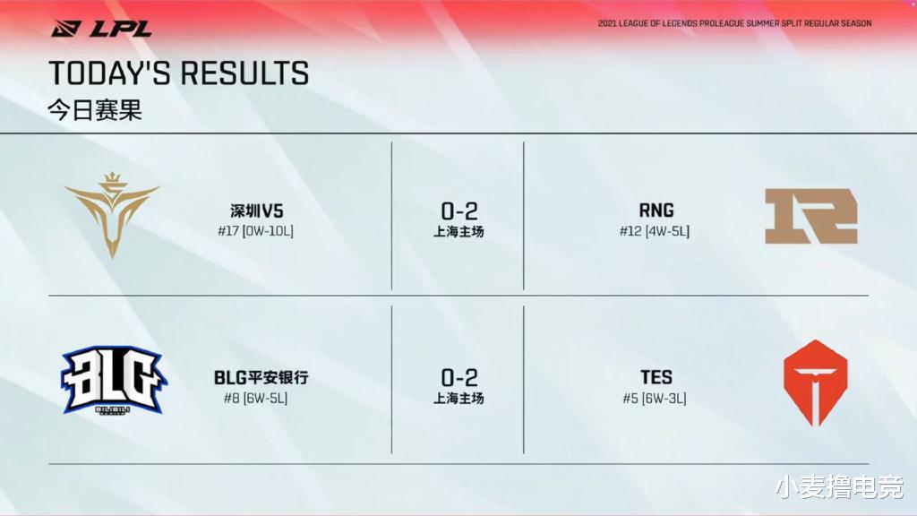 RNG三连胜逼近前十!V5苦吞十连败,TES强势终结BLG连胜
