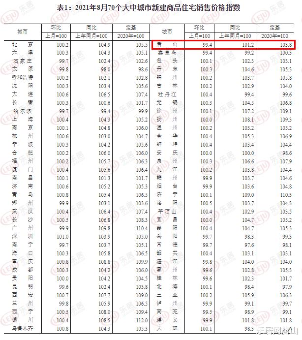 雙降!8月唐山新房價格環跌0.6% 二手房價環跌0.3%