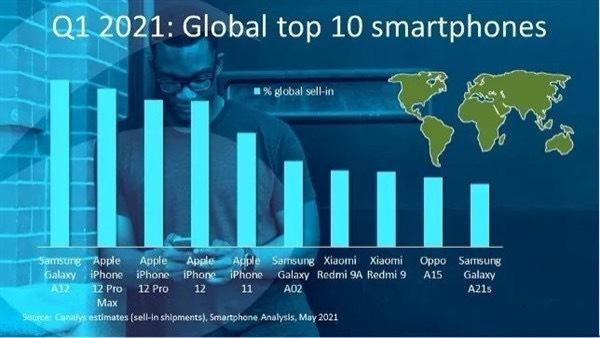 全球10大畅销手机榜单更新:iPhone12跌出前三,新黑马诞生