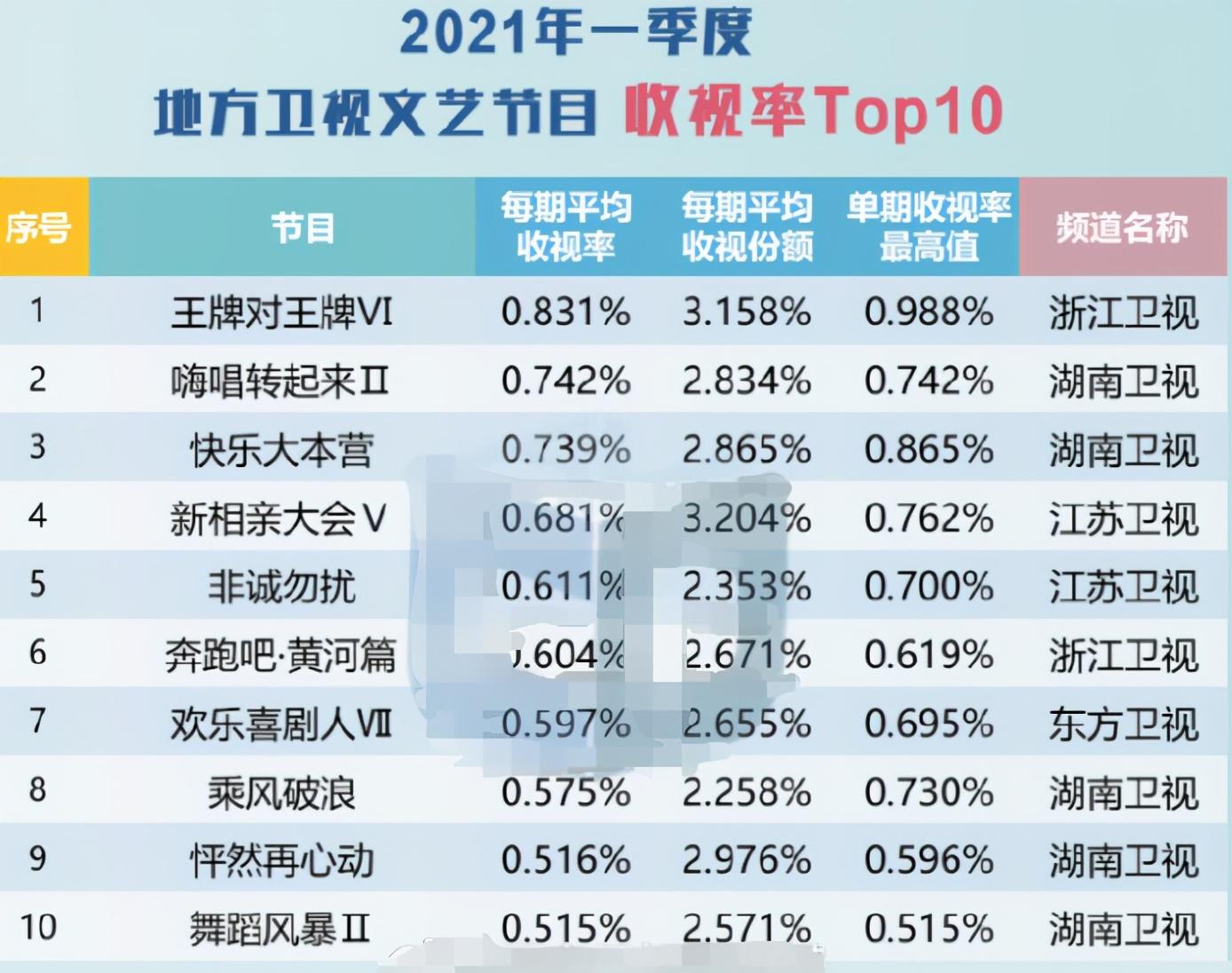 综艺节目收视率TOP10,《王牌》冠军,《大咖秀》未入围