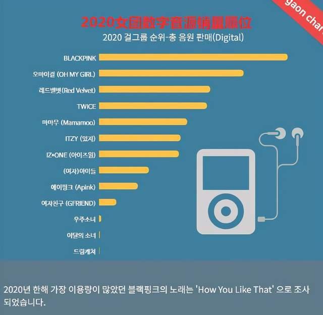 年度音源榜:BLACKPINK登顶成功,IZONE成第三女团,TWICE退位
