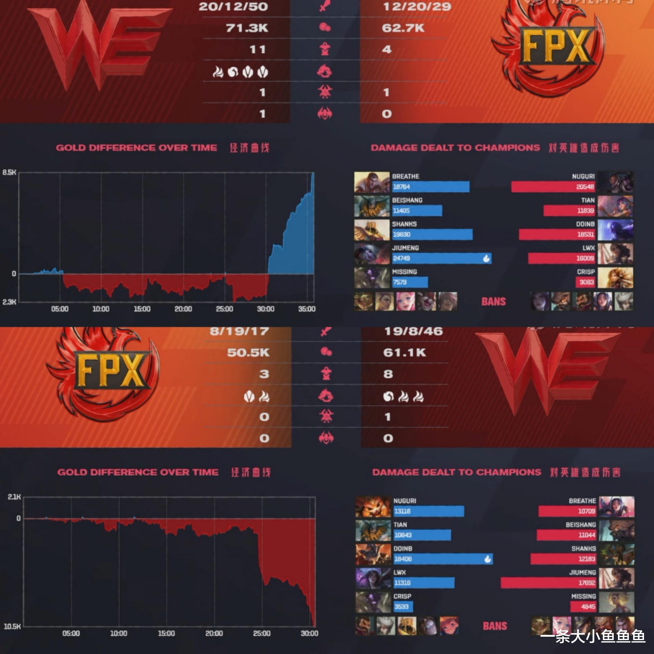 英雄联盟:FPX对战WE惜败,Doinb拿出绝活英雄也未能挽救局面