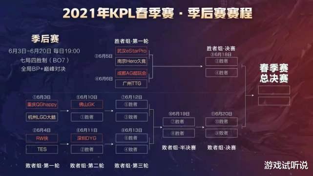 KPL季后赛详细赛程出炉:揭幕战QG对阵LGD,夺冠热门有5个,QG上榜!