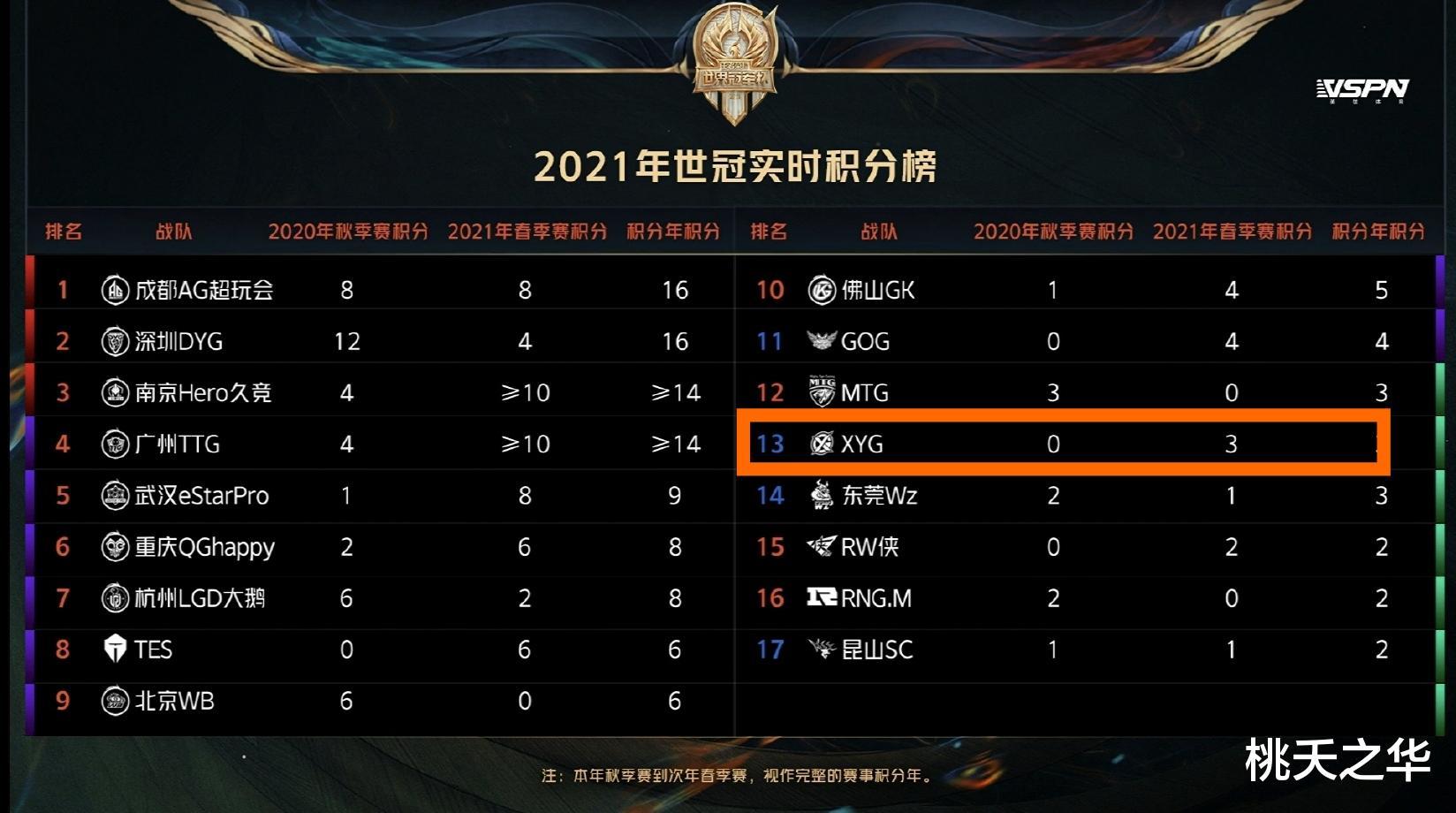 张大仙为了出线拼了,小妖怪世冠大名单公布,战队短板终于补齐了