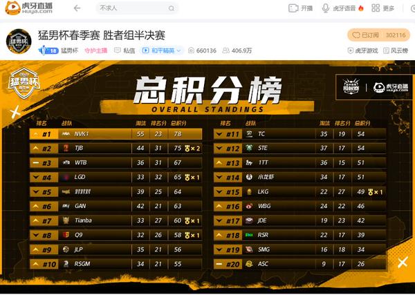 《【合盈国际代理平台】猛男杯NVK1提前锁定晋级!对对对队紧随其后,晚玉惊呆众人?》