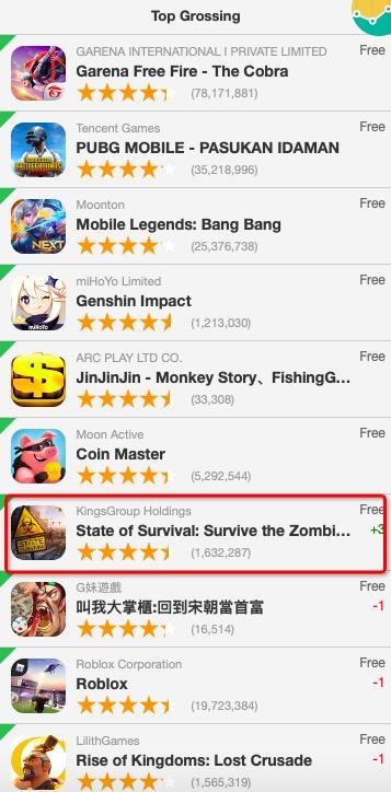 《【煜星娱乐手机版登录】2.28日六大地区谷歌商店游戏畅销榜:《原神》热度不减》