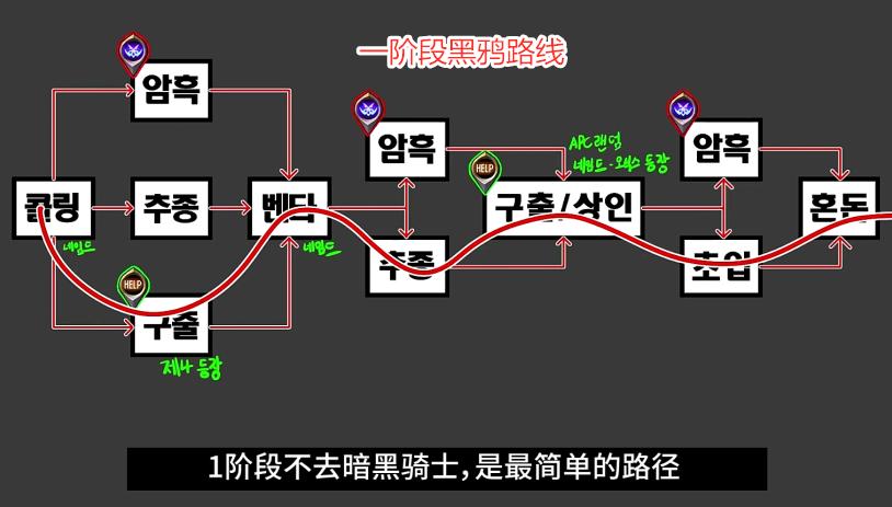 《【煜星登陆注册】DNF:黑鸦副本路线攻略!玩家能一目了然,4个阶段简单易懂》