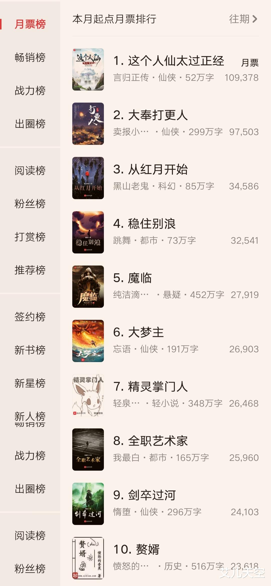 仙侠大神言归正传新书收获千万打赏,反超《大奉打更人》登顶起点月票榜,厉害了