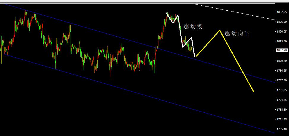 黄金+白银+原油短中期结构