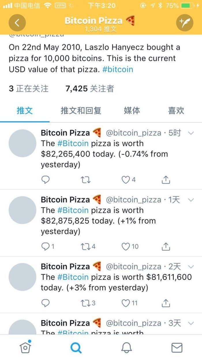 币圈大事记 01| 比特币披萨日