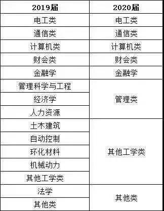 20届国网校园招聘考试大纲变动,15大类专业只剩8类专业,其