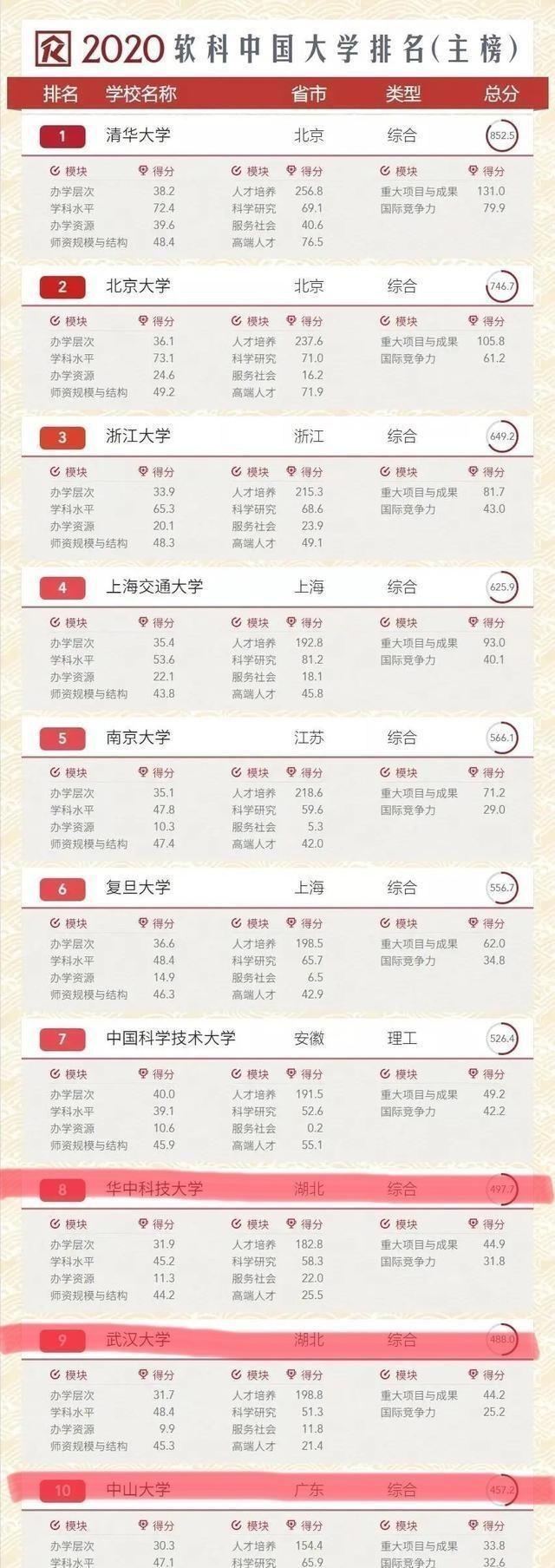 2020软科中国大学排行榜 武大、华科均进入前十