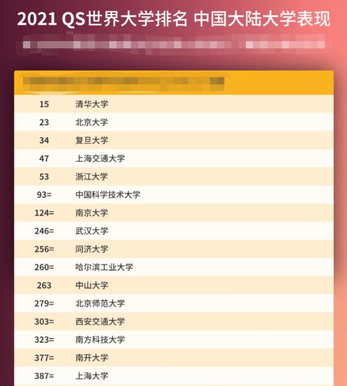 2021QS世界大学排名出炉,中国51所大学上榜,亚洲最强花落谁家?