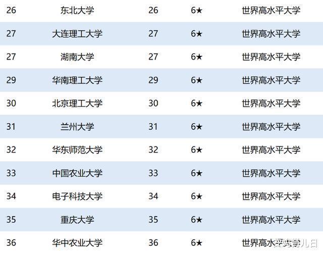 艾瑞深校友会2020中国双一流大学140强 你心目中的名校排第几?