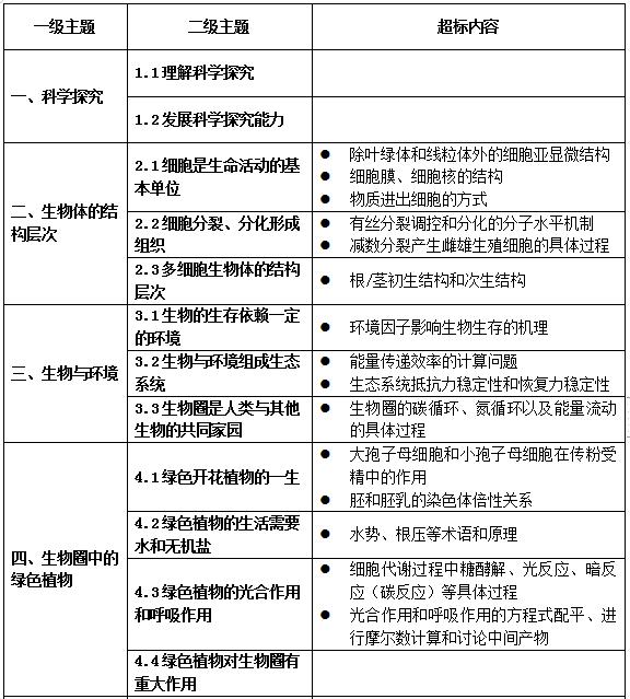 教育部办公厅关于印发义务教育六科超标  超前培训负面清单(试行)的通知