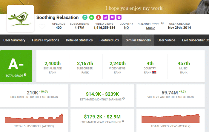 使用 SocialBlade 分析该 Youtube 频道收入预估数据