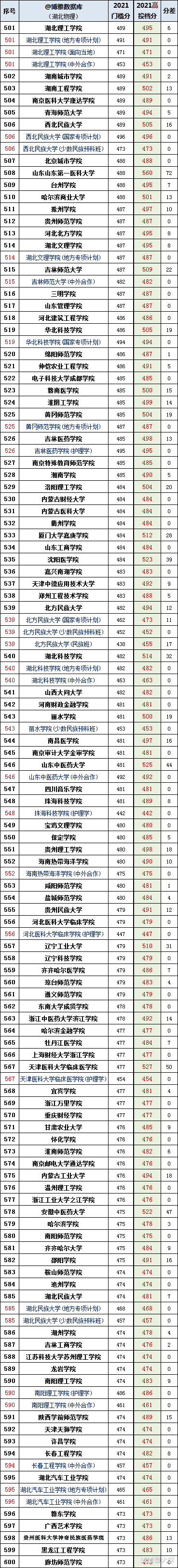 湖北省2021年本科普通批录取院校平行志愿投档线