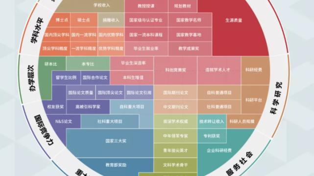 2021 軟科中國大學排名發佈,非雙一流躋身百強,冠軍高校保持領先,會帶來哪些影響?