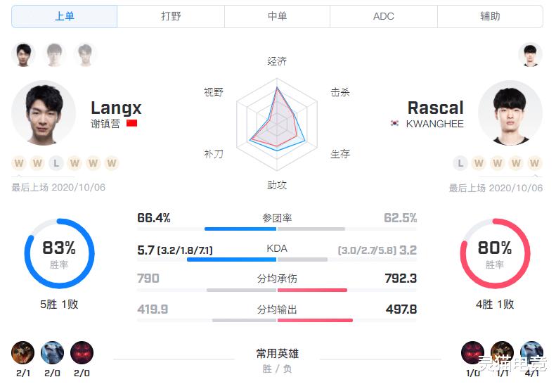 S10小組賽BO1 LGD vs GEN.G,中野發揮成勝利的關鍵-圖8