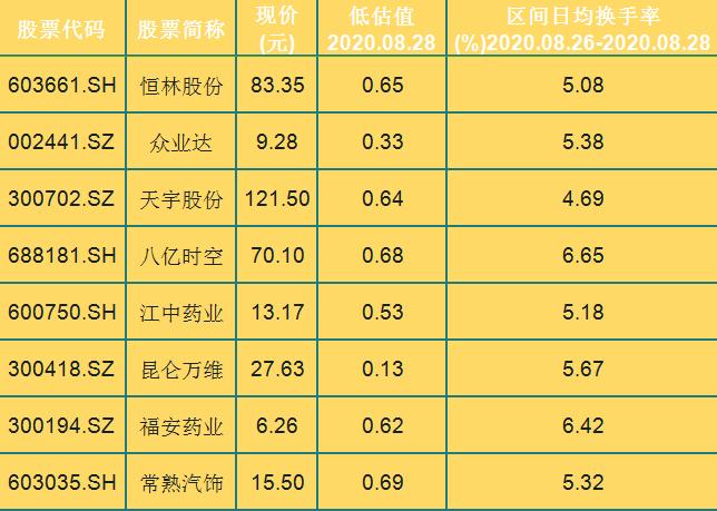被嚴重低估且換手率低的潛力股!這24隻個股換手率均不高於7%-圖2