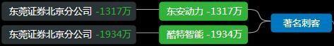 遊資龍虎榜:孫哥進場達安基因,深股通入場北鬥星通-圖5