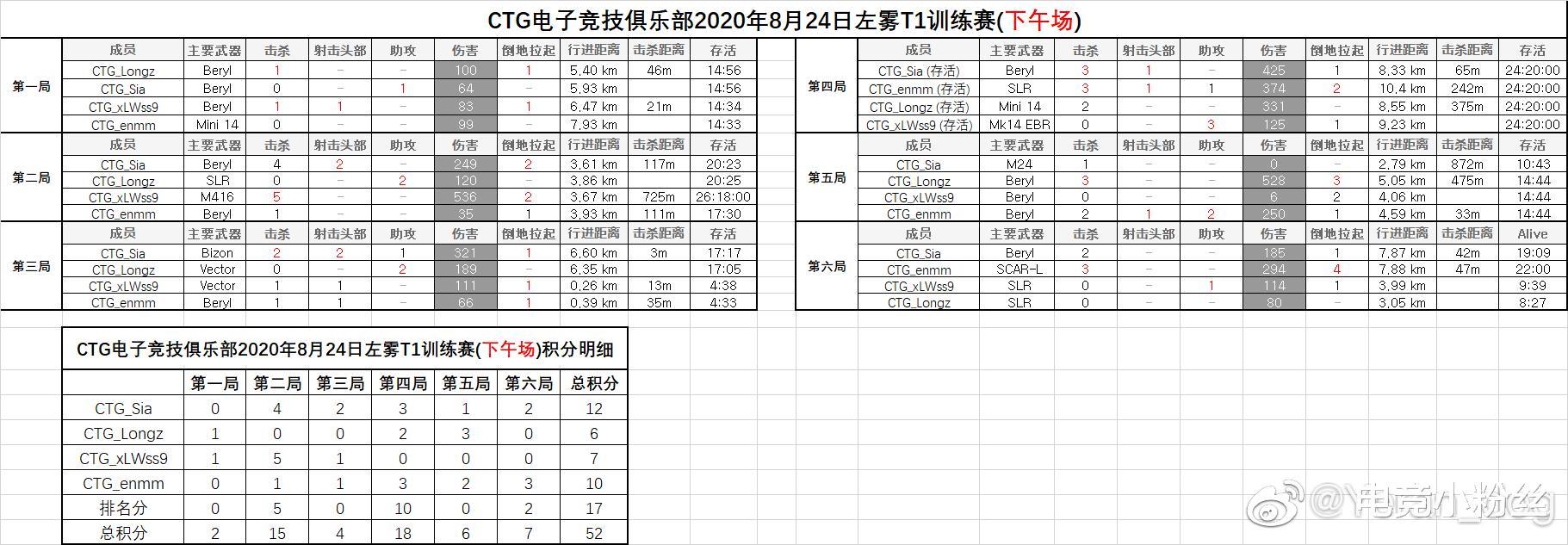 小龍正式參加CTG訓練賽,租借期間能否打出自己的價值?-圖3
