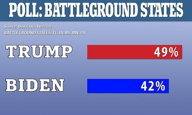 特朗普真的傻嗎?搖擺州支持率完美逆襲,豪言:把拜登趕回地下室-圖3
