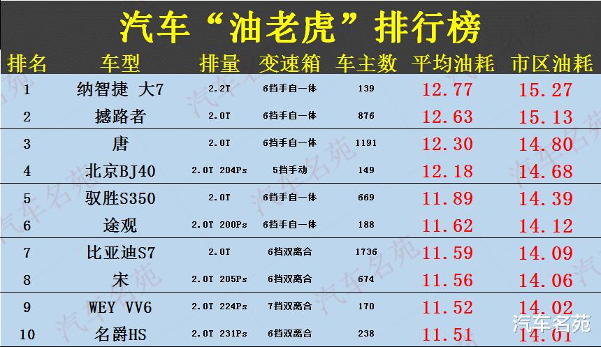 """車主公認""""最費油""""汽車榜單出爐!40款車型遭曝光,國產車再次霸榜!-圖2"""