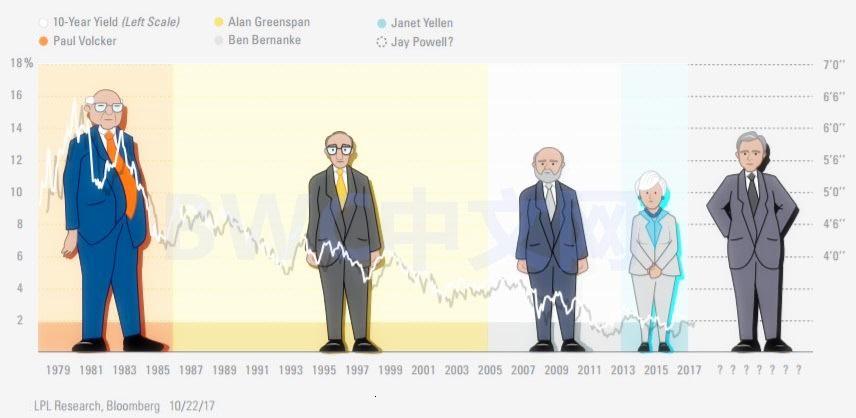 耶倫:美國實行負利率是早晚的事,美國退回金本位或正邁出重要一步-圖6