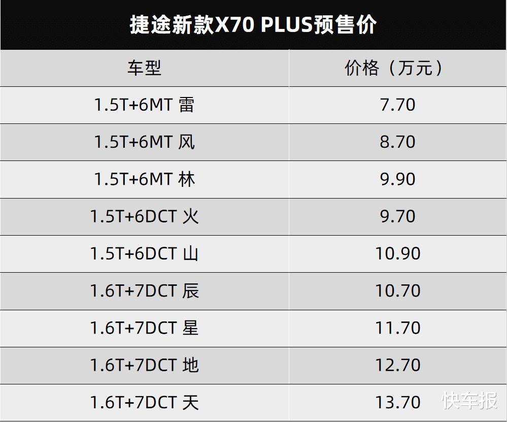 捷途新款X70 PLUS預售,東風啟辰新款T90上市...丨今日車聞-圖2