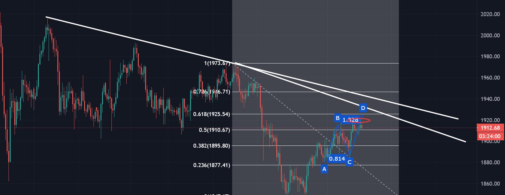 市場仿佛都在告訴你黃金不能看跌-圖3