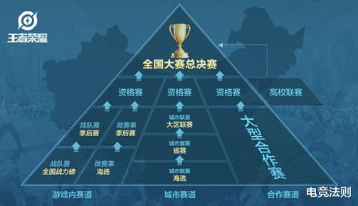鬥魚王者榮耀大師賽S2報名開啟,普通玩傢也可享受職業選手待遇-圖5