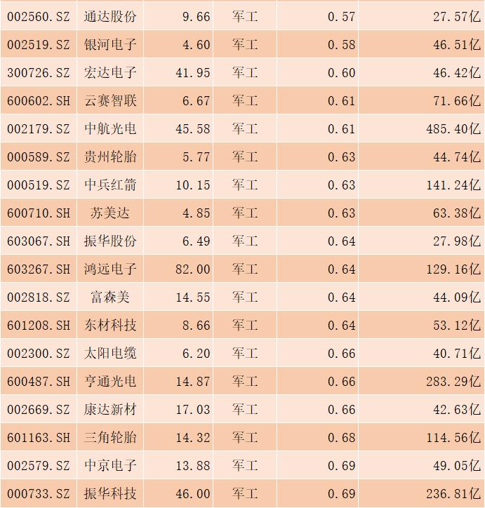 軍工板塊被低估的55隻個股名單,一股低估值僅0.1-圖3