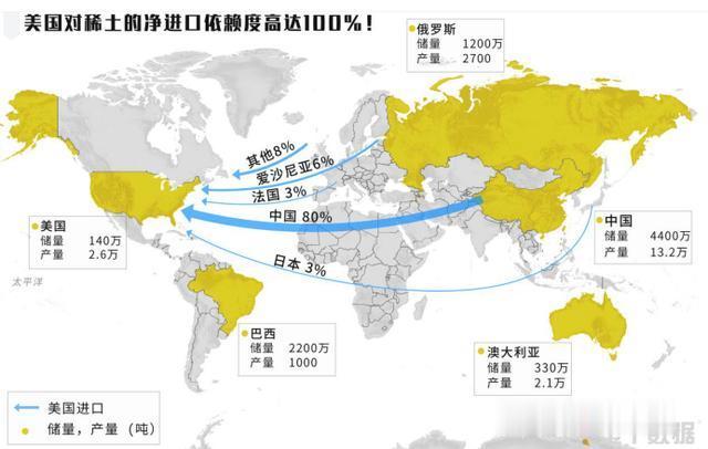 美國急出新招:斥資1.7億元入股稀土公司,欲在巴西開采生產稀土-圖3